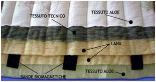 Строение магнитного наматрасника Bio-Magnetico